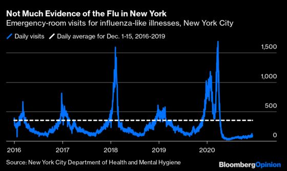 What If Covid-19 Measures Killed Flu Season?