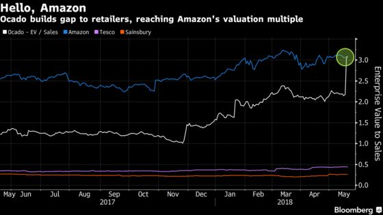 Tech or Retail? Ocado's U.S. Deal Gives It Amazon-Like Valuation
