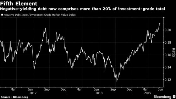 World of Negative Debt Now Tops One-Fifth of the Global Market