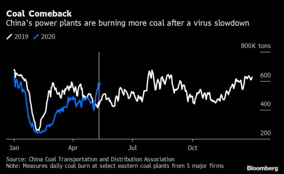 Coal Burned by China Power Plants Jumps on Heat, Virus Recovery