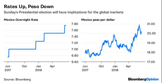 Mexico Election Has Global Market Implications