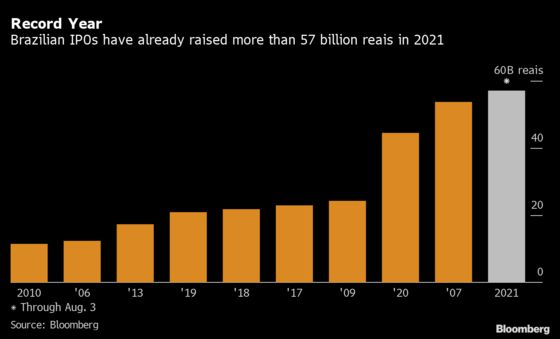 Brazil's IPO Market Hits Record, Leaving 2007 Bonanza Behind