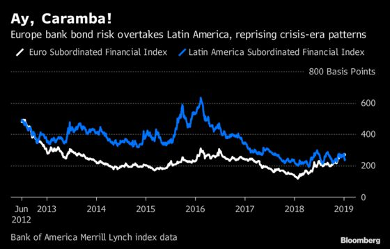 Eurozone Crisis Echoes in Bank Bond Risk Eclipsing Latin America