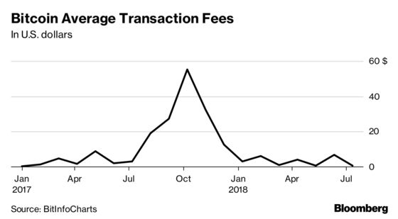 Bitcoin's Use in Commerce Keeps Falling Even as Volatility Eases