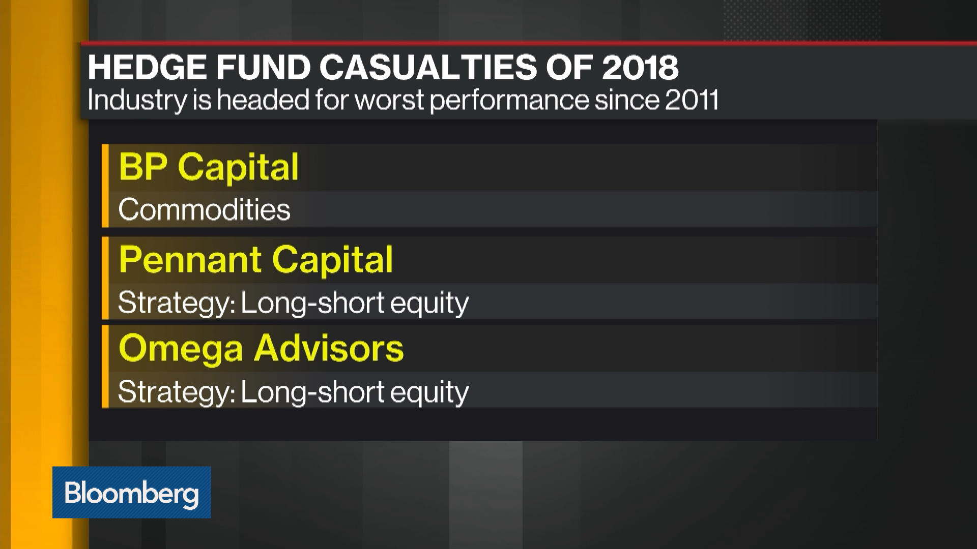 For Hedge Funds This Year, $1 Billion Is the Loneliest