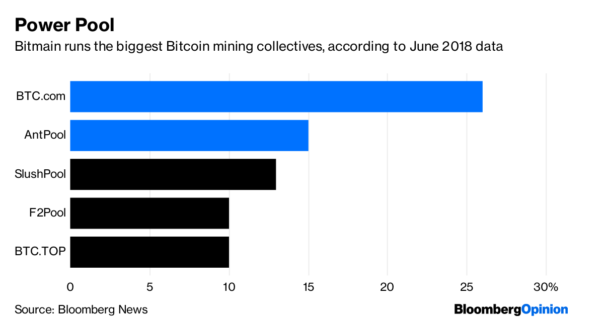 A $40 Billion Plan for Bitmain to Cash Out Of Bitcoin - Bloomberg