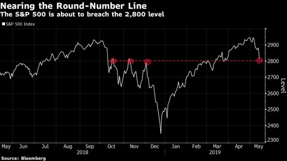 Frazzled Chart Watchers Pin Hopes for a S&P 500 Bounce at 2,800