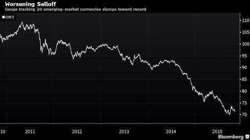 Gauge tracking 20 emerging-market currencies slumps toward record