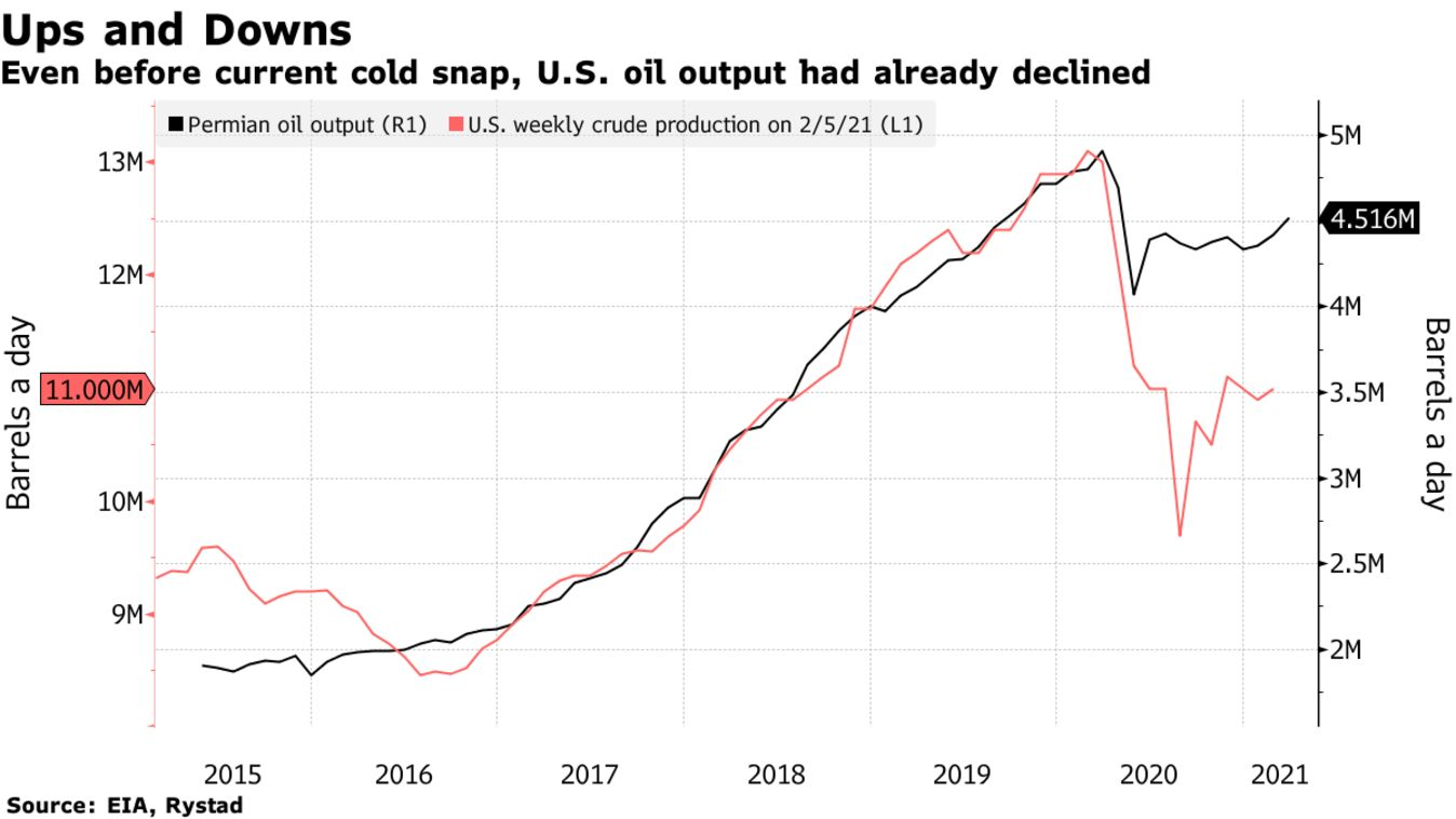 Even before current cold snap, U.S. oil output had already declined