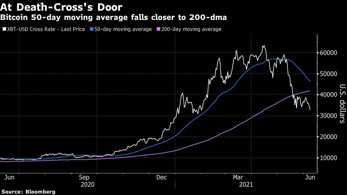 A Bitcoin készen áll az aranykereszt megalakítására, amely meghosszabbíthatja a 2021-es ralit