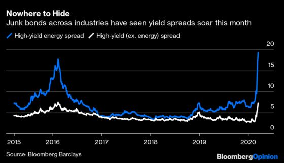 Reaching for Yield Finally Comes Home to Roost