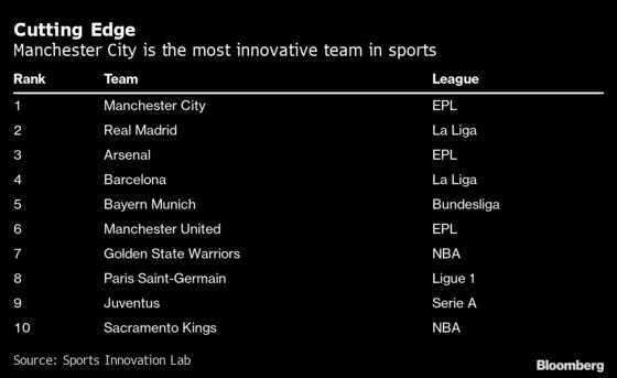 Manchester City Named the Most Innovative Team in Global Sports