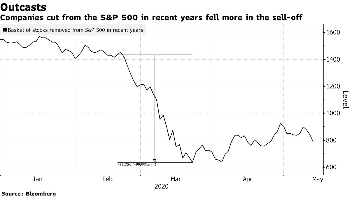 Companies cut from the S&P 500 in recent years fell more in the sell-off