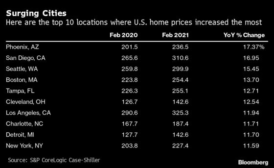U.S. Home Prices Surge Most Since 2006 With Tight Inventory