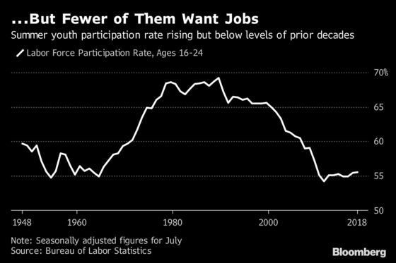 Hold the Bubbly, Mr. President: Youth Jobs Are Far From Record