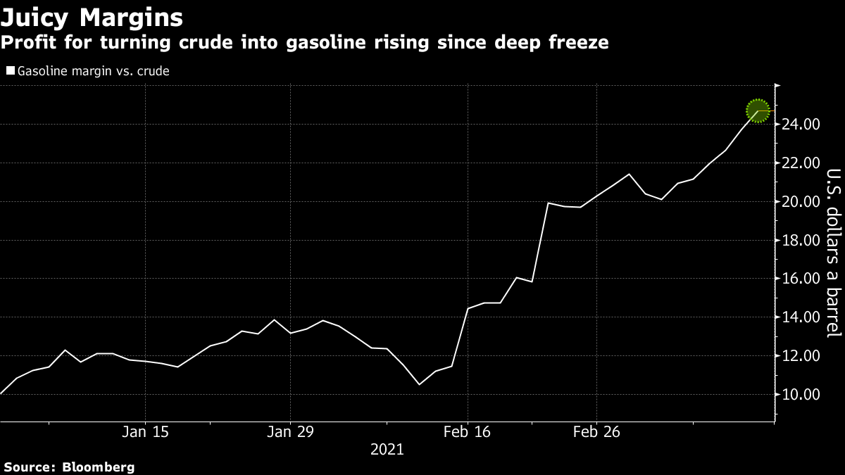 Profit for turning crude into gasoline rising since deep freeze