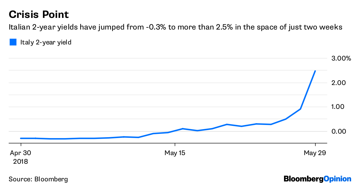 Crisis Point       Italian 2-year yields have jumped from-0.3% to more than 2.5% in the space of just two weeks              Source Bloomberg