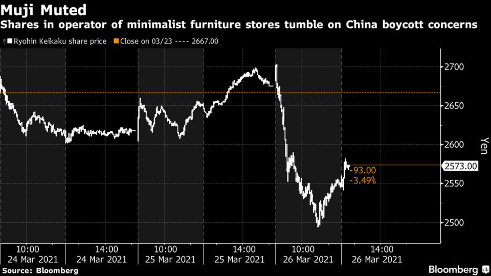 Shares in operator of minimalist furniture stores tumble on China boycott concerns