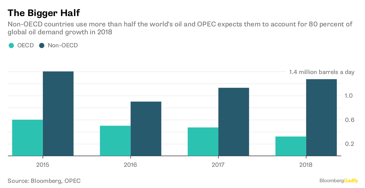 Crude Slips as `Phenomenal' Shale Output Overshadows OPEC Cuts
