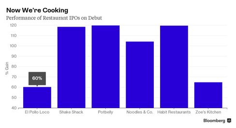 All 6 Fast Casual Chains to IPO in 2013-2014 Rose on Day 1