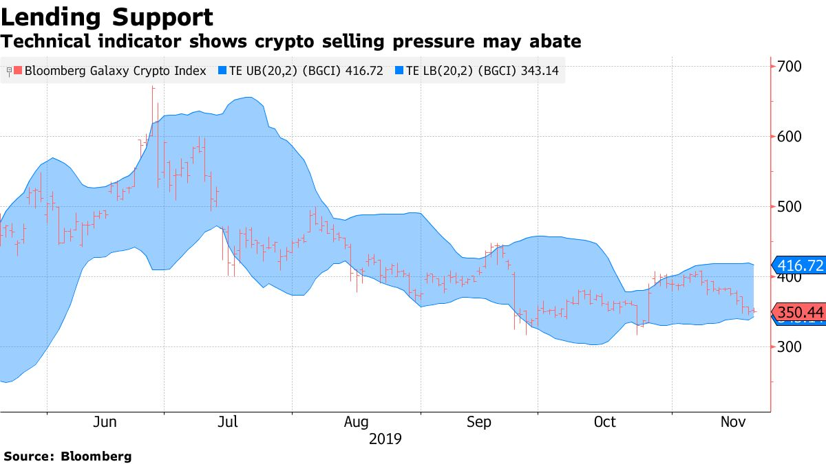 Technical indicator shows crypto selling pressure may abate