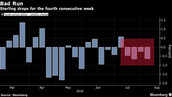 Pound Bulls Look to U.K. Data in Hope to Revive Fortunes