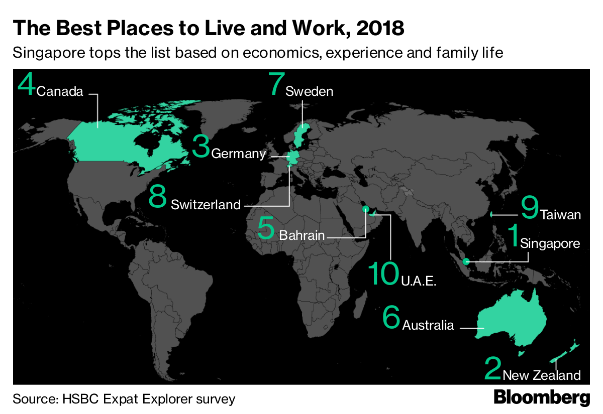 The Best Countries to Live and Work as an Expat in 2018 - Bloomberg