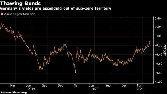 A New Era of Short Bets Against German Bonds Is Beginning