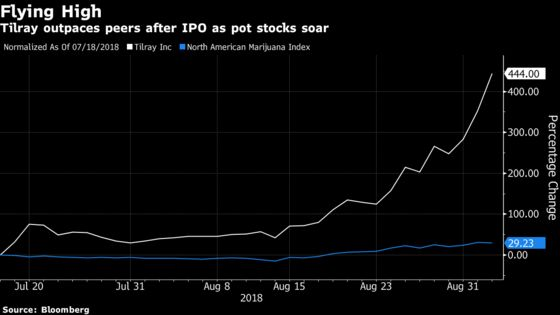 No Shock Here. Best IPO Of 2018 Is A Two-Month Old Pot Purveyor
