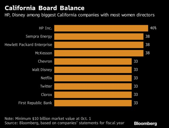 California's Gender-Balance Law Hits Only One of Its Biggest Companies
