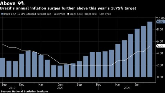 Brazil Inflation Speeds Up With More Key Rate Hikes in Sight