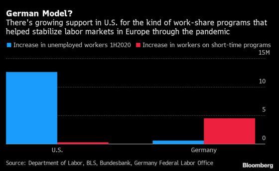 A Big Idea to Avoid Stimulus Standoffs Is Winning New Support