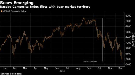 Nasdaq Is on the Brink of a Bear Market