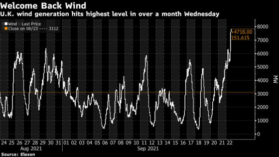 U.K. Wind Power Generation Hits Highest Level in Over a Month
