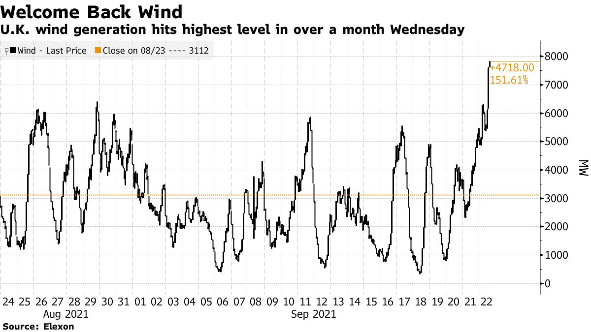 U.K. wind generation hits highest level in over a month Wednesday