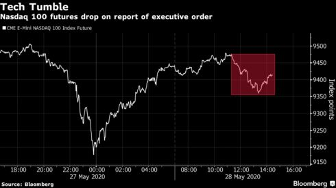 Nasdaq 100 futures drop on report of executive order