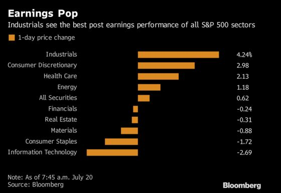 They're Perfect: 18 Industrial Firm Earnings, All of Them Beats