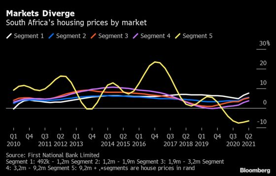 South Africa's Diverging House Prices Show Fragmented Market