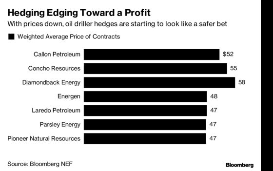 Oil's Slide Has Hedging Bet Finally Paying Off for U.S. Drillers