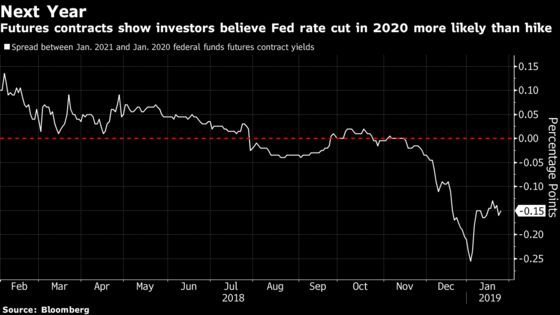 CBO Projects Fed Cutting Interest Rates in 2023 After Hiking in 2019