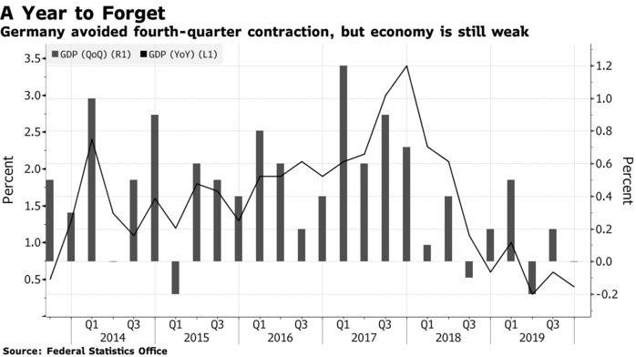 Germany avoided fourth-quarter contraction, but economy is still weak