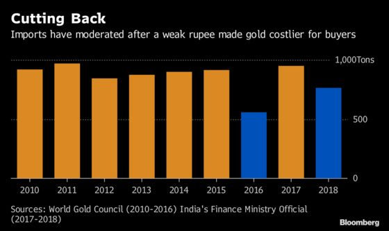 Gold Imports by India Collapsed in 2018