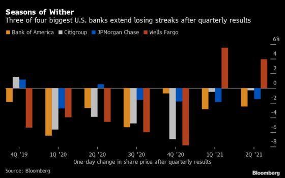 Stocks Fall Amid Growth Anxiety; Yields Decline: Markets Wrap