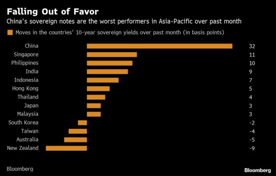 China's Bonds Tumble From a Top Performer to Asia's Worst Bet