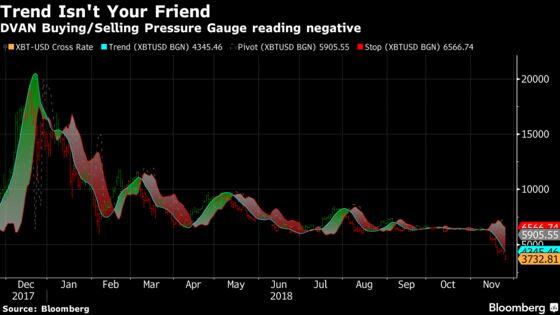 Bitcoin's Deepening Crash Now Approaches Its Worst Bear Markets