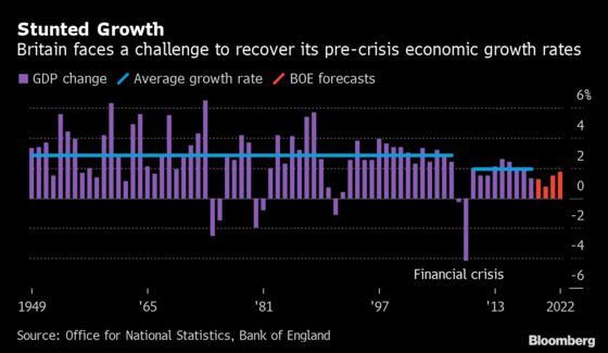 Charting the Economy: Global Growth Was Sputtering Before Virus