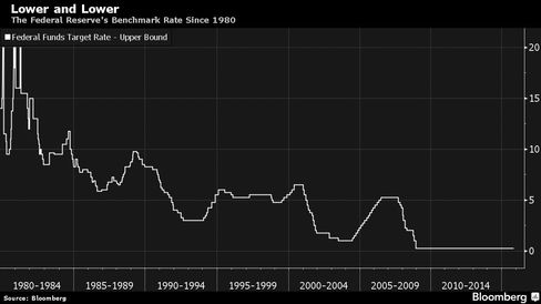The Federal Reserve's Benchmark Rate Since 1980