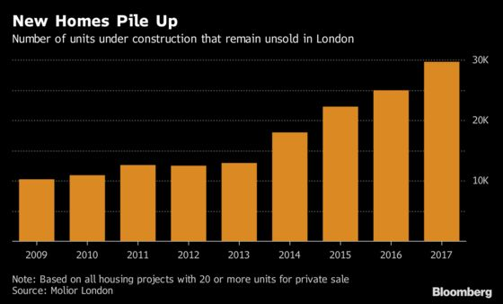 Crest Nicholson Drops Target as Homebuilder Exits Central London
