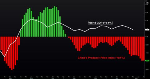 China's record streak of falling factory-gate prices coincides with a period of weak global growth.