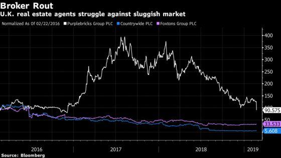 Purplebricks Plummets as Global Housing Slowdown Dims Outlook